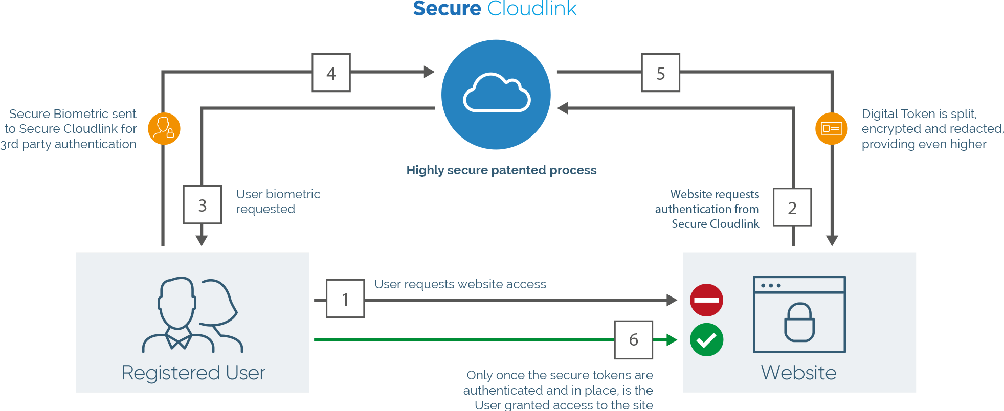 About: Secure Cloudlink